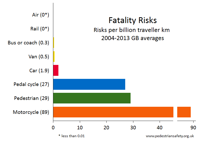 fatality risk by mode